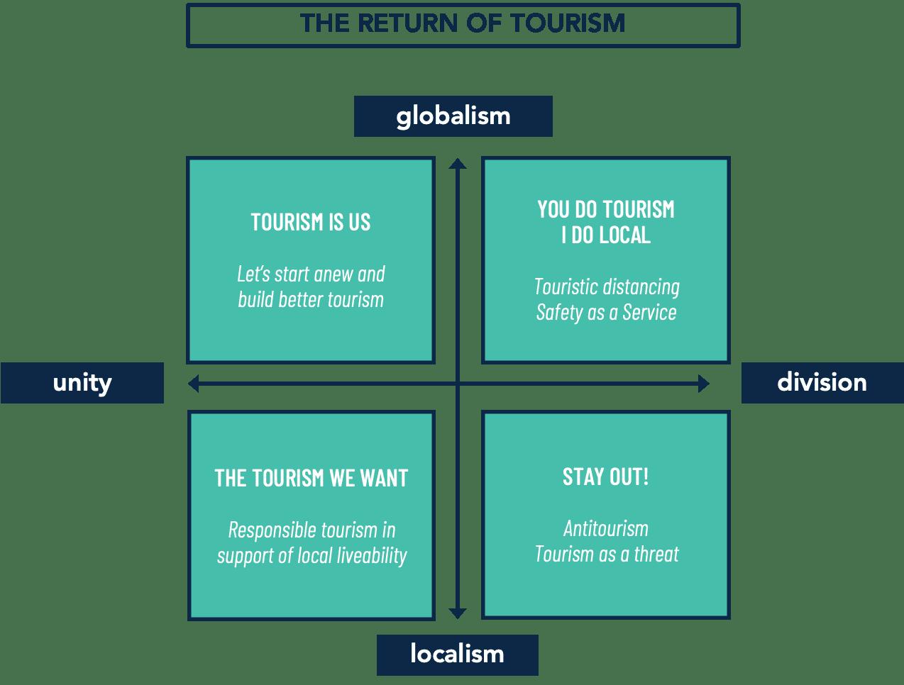 The Return of Tourism Scenarios